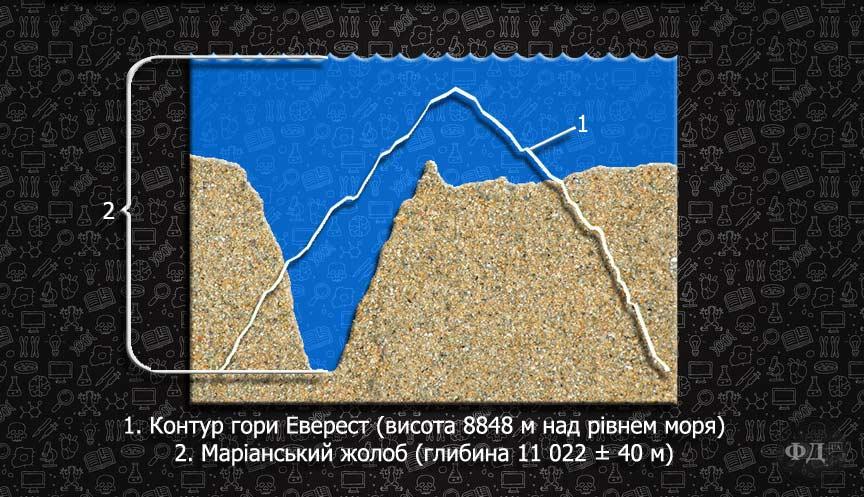 Маріанська западина —  найглибоководніший водний об'єкт